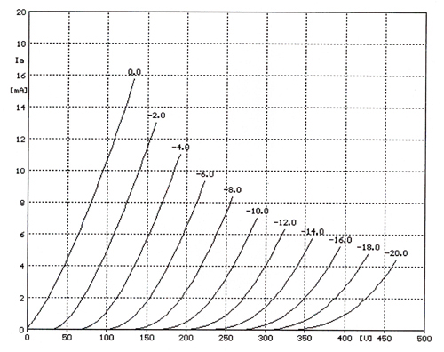 6SN7 plate curves