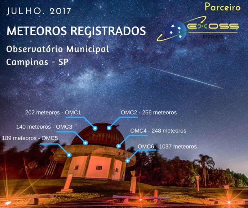 meteoros registrados omcjn