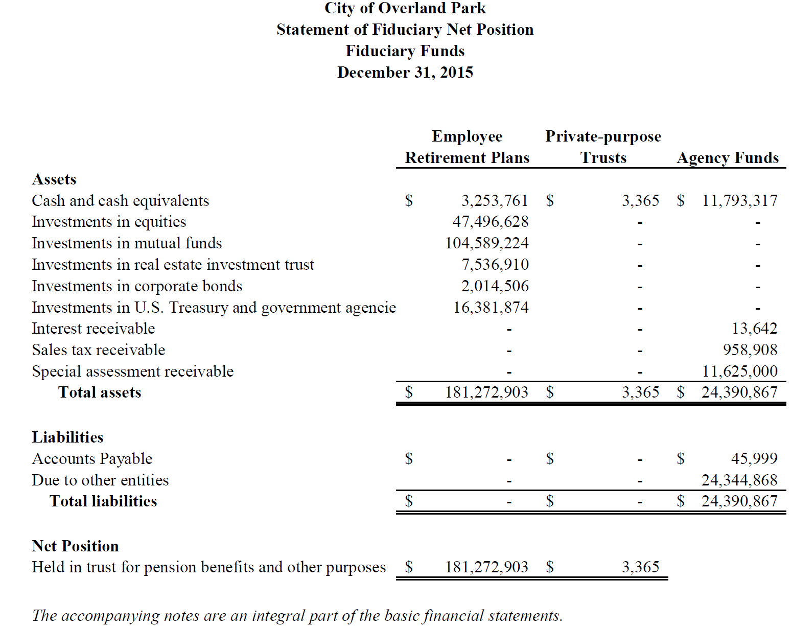 What Is The Accounting Equation For A Proprietary Fund