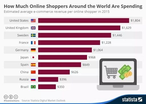 How much online shoppers around the world are spending.