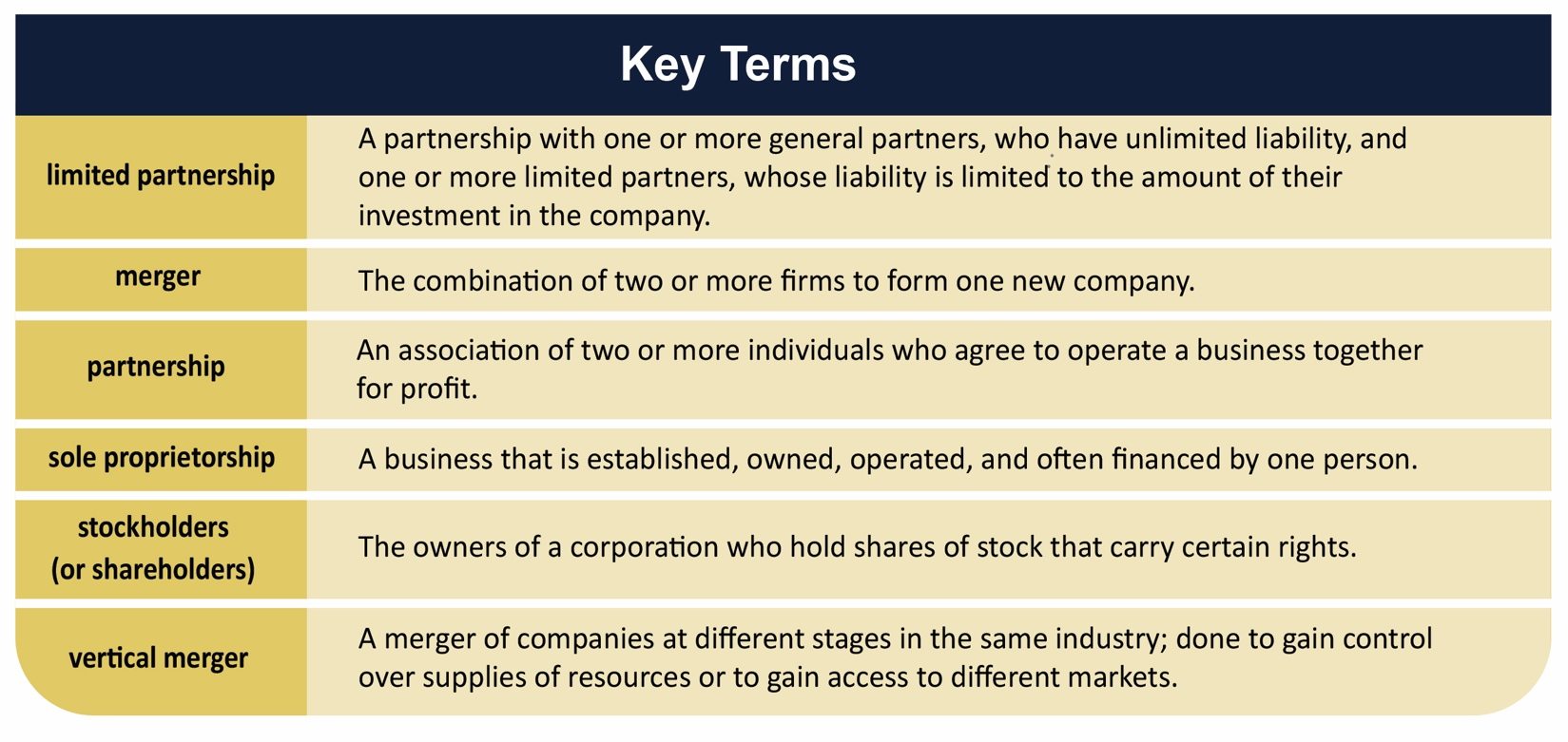 Chapter 4 Forms Of Business Ownership Introduction To Business