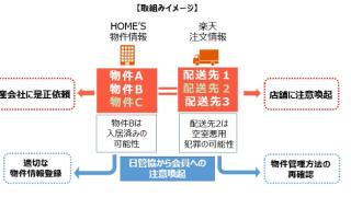 おとり物件と不正注文をシステム排除する仕組みを導入 – HOME'Sと楽天市場が連携