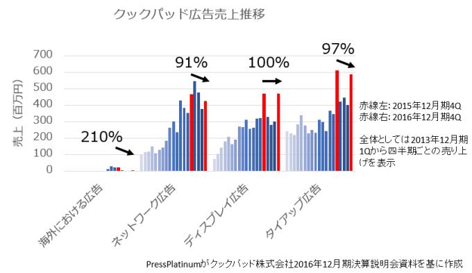 %e3%82%af%e3%83%83%e3%82%af%e3%83%91%e3%83%83%e3%83%89%e5%ba%83%e5%91%8a%e5%a3%b2%e4%b8%8a%e6%8e%a8%e7%a7%bb%e8%8b%a6%e6%88%a6