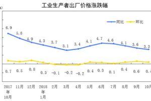1112 04 1 - 米中貿易戦争 中国物価上昇続く