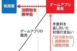 1205 07 1 - スマホゲーム海外アプリ業者に消費税請求/東京国税