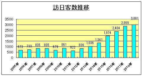 1219 14 1 - 18日 訪日客3000万人突破