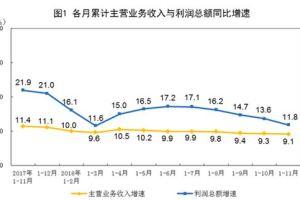 1229 02 1 - 中国経済悪化を反映し11月の工業利益が前年比▲1.8%減