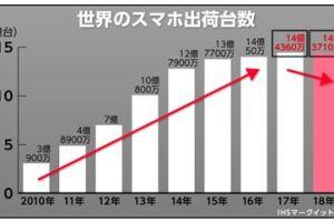 0207 05 1 - 低迷する中国市場の影響は・・・家電7社、弱電6社の決算予想