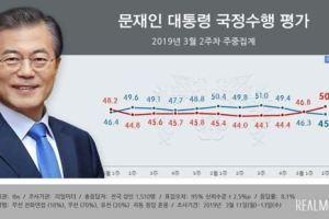 0315 05 1 - 文在寅大統領の支持率45%、不支持率50% 文氏に限界を見てきた韓国民