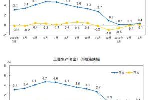 0412 14 1 - 3月の中国の工業出荷指数 0.4%上昇と低空飛行のまま