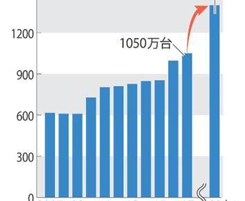 0419 04 1 - 日産 19年度は▲15%減計画 2010年の水準 ゴーン影響・インセンティブ販売縮小へ