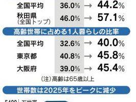 0420 03 1 - 2040年の世帯数▲4.8%減、75歳以上世帯が1/4に