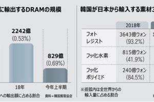 0815 06 1 - 韓国、DRAMで日本制裁しても日本は何も困らない 韓国企業は顧客を失うだけ