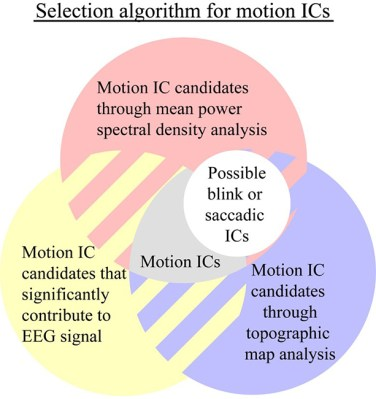 EEG-assisted retrospective motion correction for fMRI (E-REMCOR) and automated implementation (aE-REMCOR) - Fig. 1: The sketch of automatic identification of ICs through the analyses of the mean power spectral density, topographic map and contribution to the EEG signal. Possible blink and saccade ICs are removed from the motion ICs selection. Reproduced from Wong et al. (2016) NeuroImage [2].