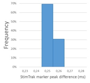ASAS (Fig. 8): Time difference between StimTrak markers and the first peak of the audio signal. Histogram made of 1000 trials. Stimulus: 1000 Hz sound. All of the cases fall into two neighbouring categories (0.25 ms and 0.26 ms), which corresponds to the highest possible accuracy.
