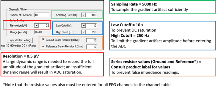 Figure 1. A summary of the BrainVision Recorder workspace parameters important for simultaneous EEG-fMRI recordings.