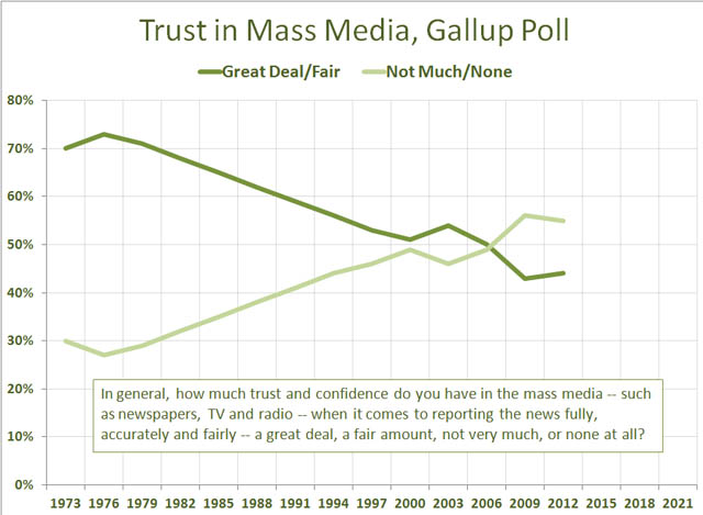 Image result for image of public's trust of the media
