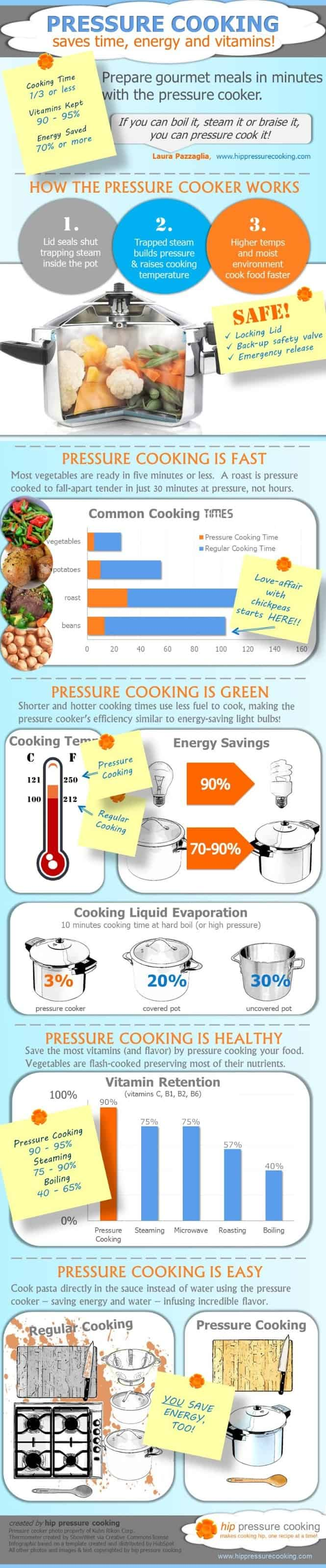Why use a pressure cooker? With so many small kitchen appliances available, people often ask what the benefits are to using an Instant Pot multi-cooker. This infographic explains the benefits of cooking in a multi-cooker (Instant Pot) or electric pressure cooker.