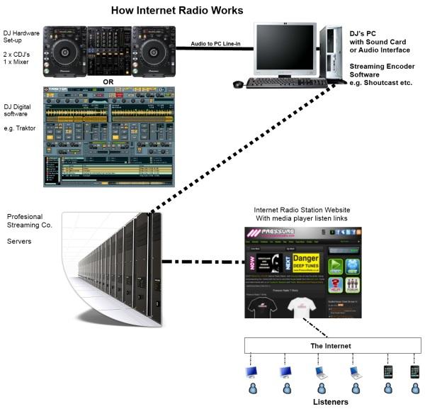 how internet radio works diagram image