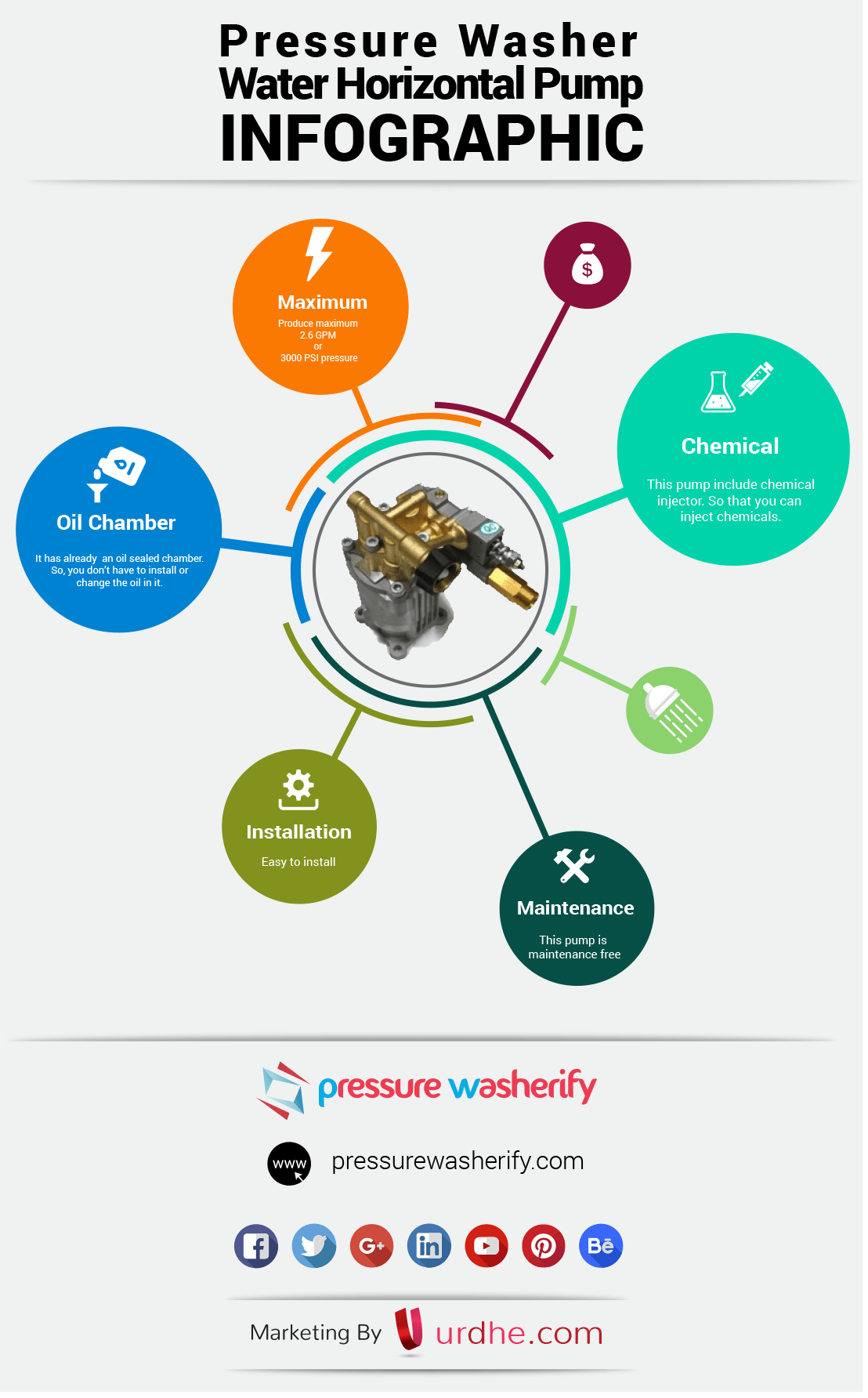 Pressure Washer Horizontal Pump Infographic