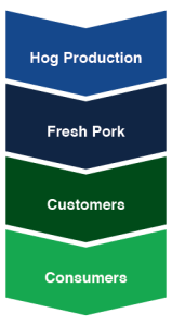 Vertically Integrated Pork Chart
