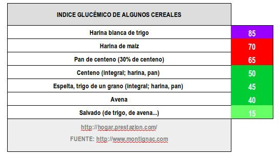 indice-glucemico-cereales-hacer-pan-panificadora