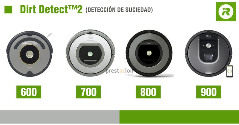 comprar.roomba-tecnologia-dirtdetect