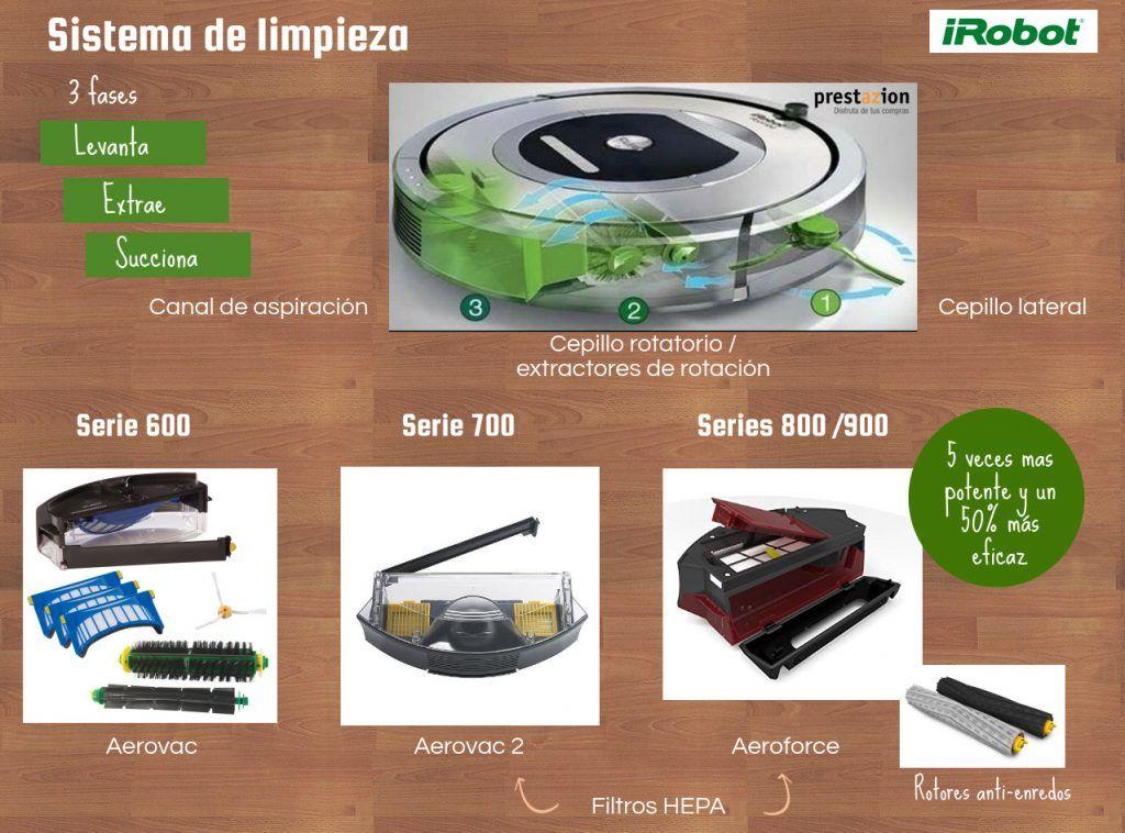 sistema de limpieza roomba-serie 600-700-800-900