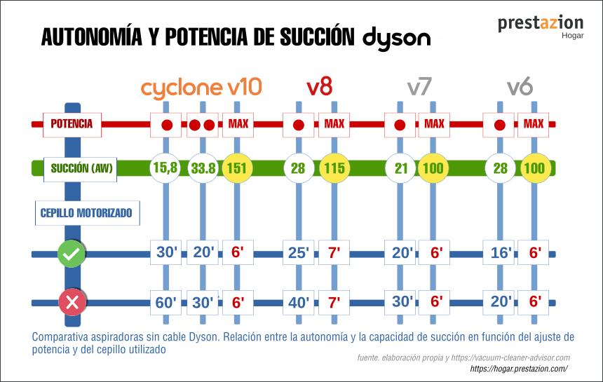 comparativa potencia de succión, autonomia y accesorios utilizados aspiradoras dyson v10-v8-v7- v6