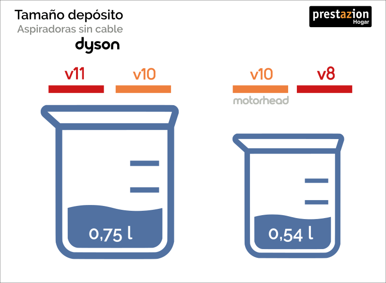 tamaño deposito aspiradora Dyson sin cable v11-v10-v8
