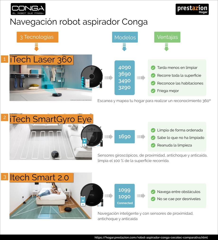 tecnología navegacion robot Conga