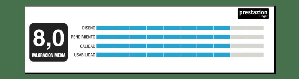 Conga-1590-active-Valoración-opinion