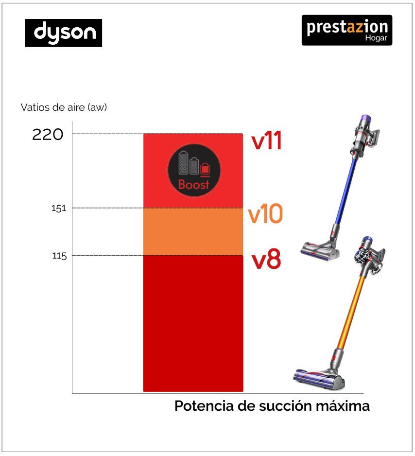 Potencia de succión Dyson v8