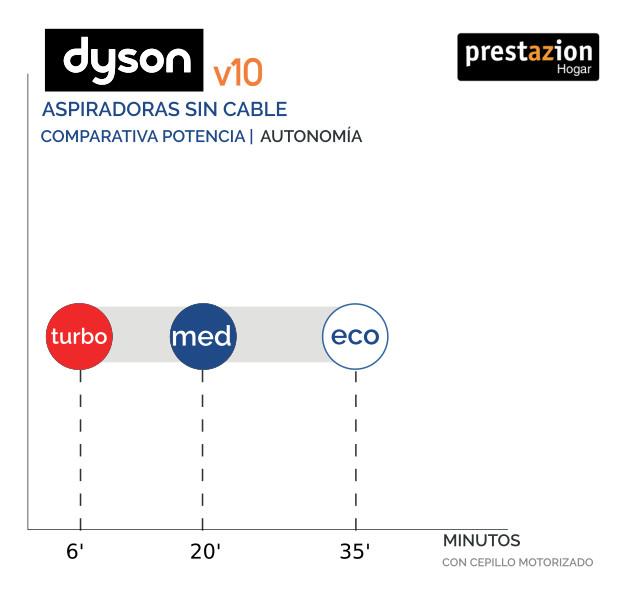 Autonomía de la aspiradora Dyson V10 con cepillo motorizado