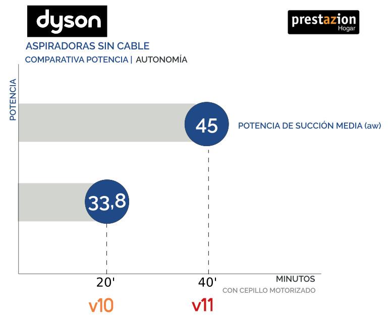 Dyson-V11-V10-COMPARATIVA-potencia-media-y-autonomía