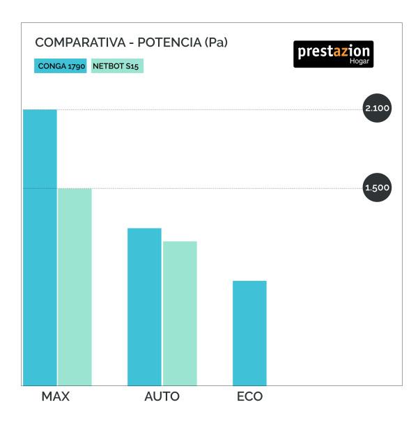 Potencia Conga 1790 vs Create IKOHS Netbot S15