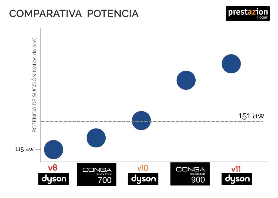 Conga Rockstar vs Dyson - Comparativa potencia de succión máxima.