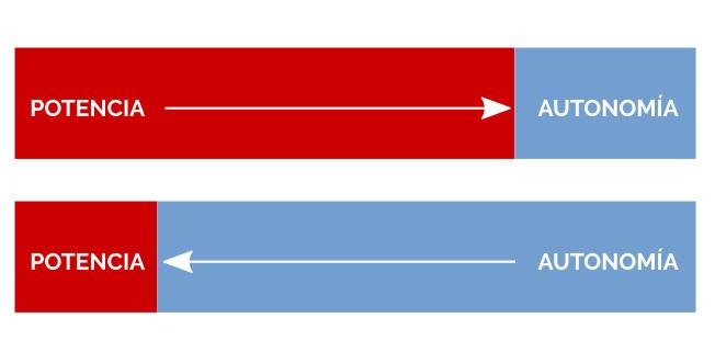 autonomia-vs-potencia