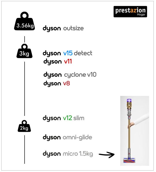 ¿Cuánto pesa una aspiradora Dyson sin cable? Comparativa V15/outsize/micro/ v12 slim /v11/v10/v8