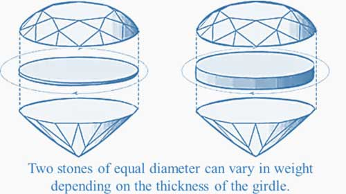 Gemstone-Carat-Weight-op