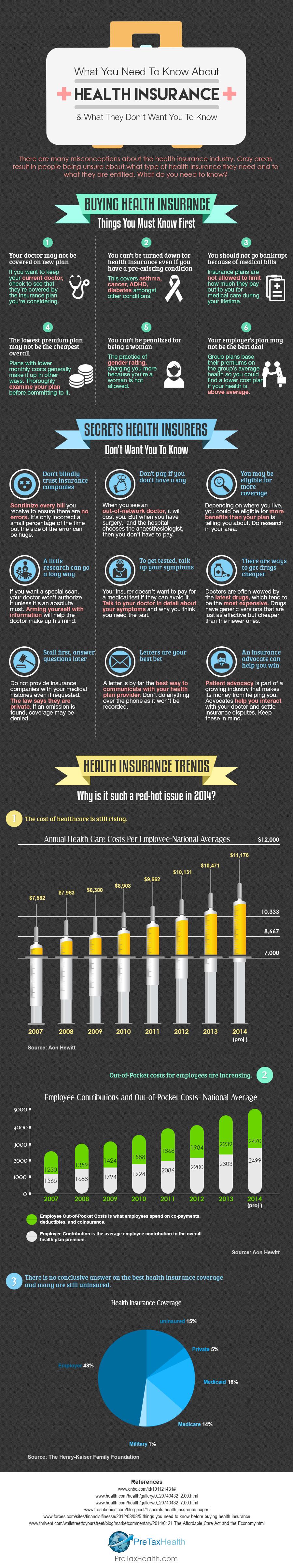 https://i2.wp.com/pretaxhealth.com/PreTax-Health-Infographic.jpg