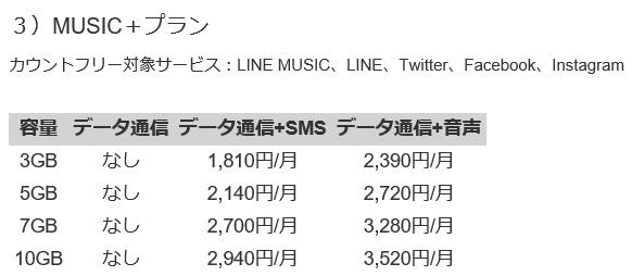 LINEモバイルミュージック+プラン料金
