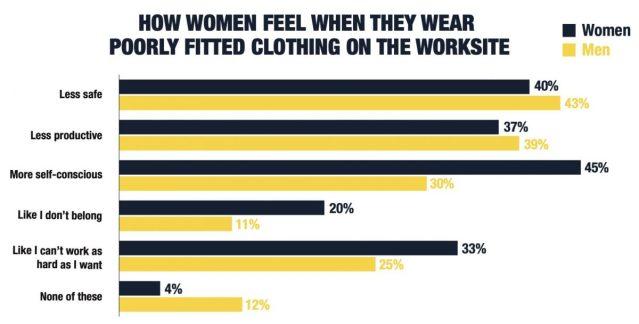 Onderzoek laat de gevolgen van slecht zittende dameswerkkleding zien