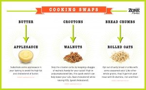 Postable - Cooking Swaps
