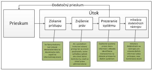 Obrázok č.2. Jednotlivé kroky vo fáze útoku