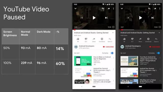 youtube-white-black-oled-display-power-drain-battery