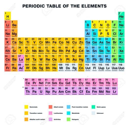 tabla peridica de los elementos etiquetado ingls disposicin