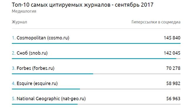 Рейтинг журналов