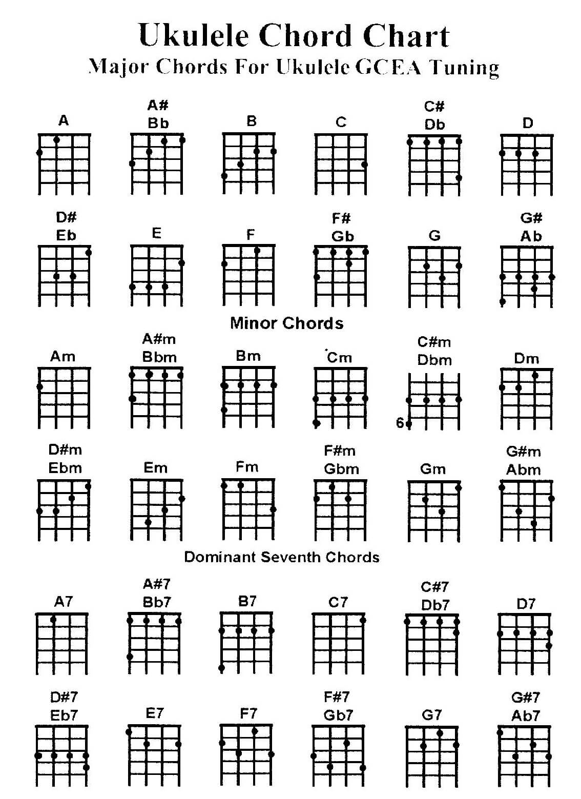 Uke Chord Finger Diagrams Search For Wiring Diagrams