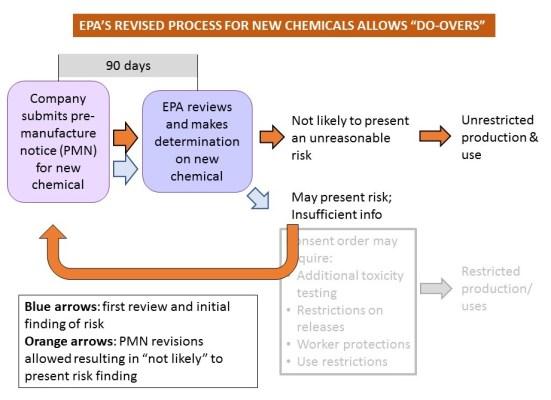 TSCA process NCP revised framework